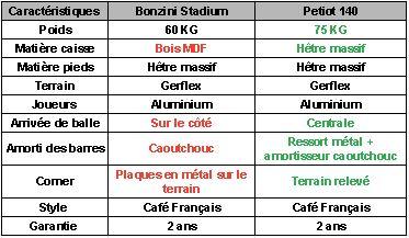 Tabeau-comparatif-blog-stadium-140