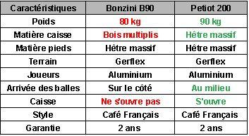 Tableau comparatif B90 vs Petiot 200