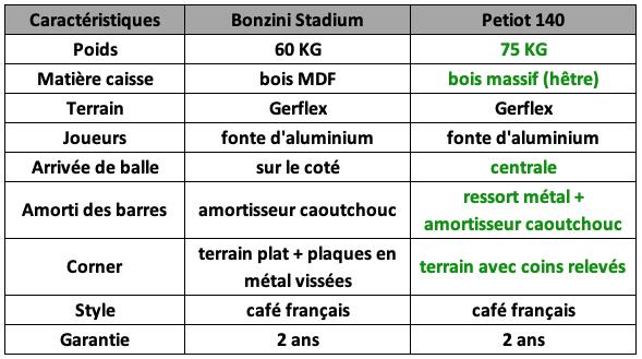 comparaison-baby-foot-bonzini-stadium-petiot-140
