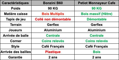 tableau-comparaison-petiot-monnayeur-cafe-vs-bonzini-b60